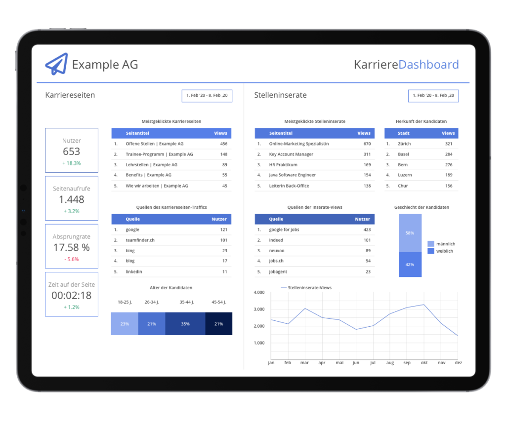 HR-Analytics Dashboard | Metapage AG
